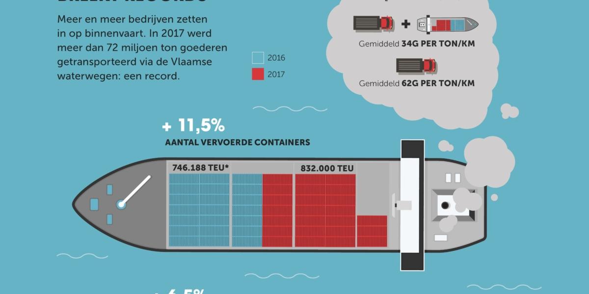 Vlaamse Binnenvaart