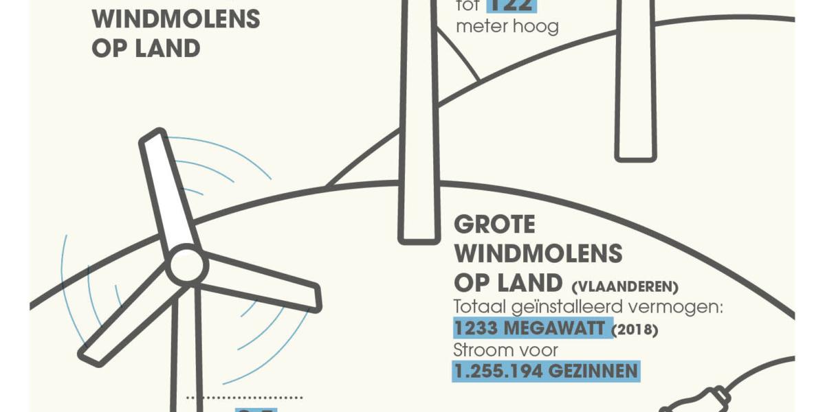 Susanova Magazine Juni2019 Infografiek Windmolens